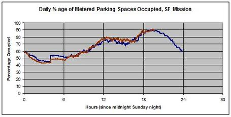 Mission_parking_daily_medium
