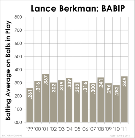 Berkman-babip_medium