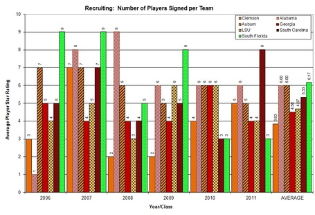 Players_signed_individual_team_graph_clem_vs_nonacc_medium