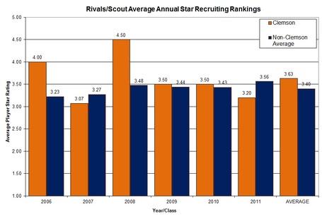 Players_star_rating_graph_clem_vs_nonacc_medium