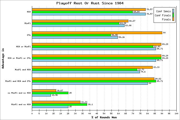 Playoffs Rest Or Rust Since 1984