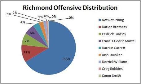 Richmond_offensive_distribution_medium