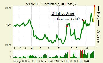 20110513_cardinals_reds_0_20110513222605_live_medium