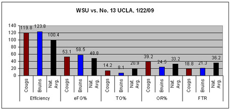 Wsu-ucla_graph_medium