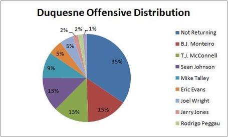 Duquesne_offensive_breakdown_medium