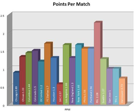 Week_7_points_per_match_medium