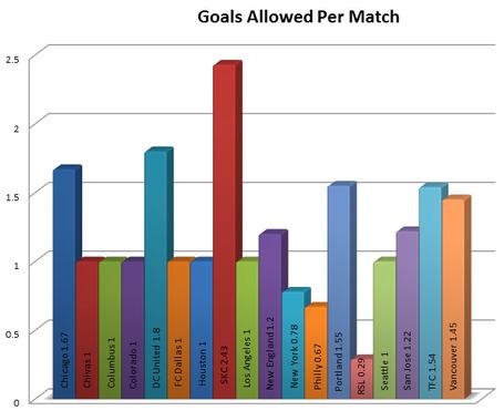 Week_7_goals_allowed_per_match_medium