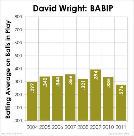 Wright-babip_medium