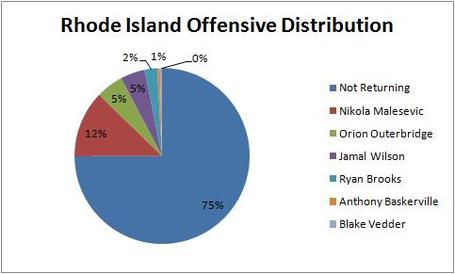 Rhode_island_offensive_distribution_medium