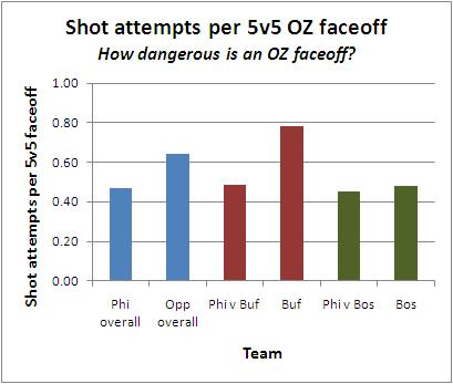 12_-_shots_per_oz_faceoff_medium