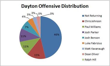 Dayton_off_breakdown_medium