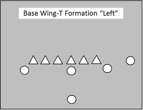 It Is Also Common To Line One Of The Wings Up In The Backfield In A Traditional Halfback Role Below You See Two Of These Formations Right Blue And