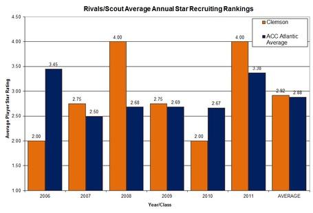 Players_star_rating_graph_clem_vs_acc_atlantic_medium