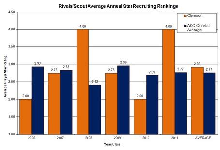Players_star_rating_graph_clem_vs_acc_coastal_medium