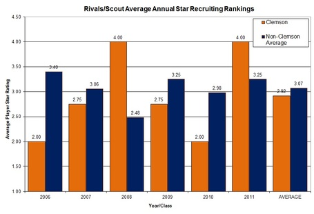 Players_star_rating_graph_clem_vs_nonacc_medium