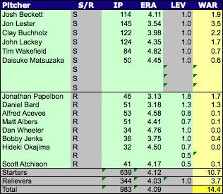 Red_sox_pitchers_medium
