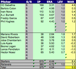 Yankees_pitchers_medium