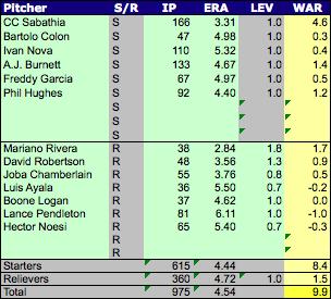 Yankees_pitchers_medium