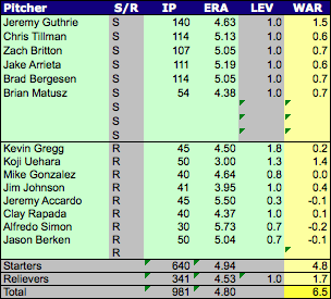 Orioles_pitchers_medium