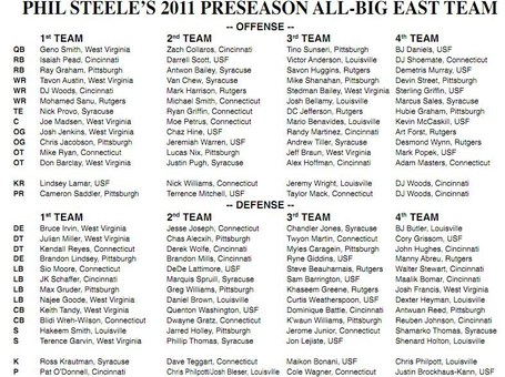 Phil_steele_all_big_east_medium
