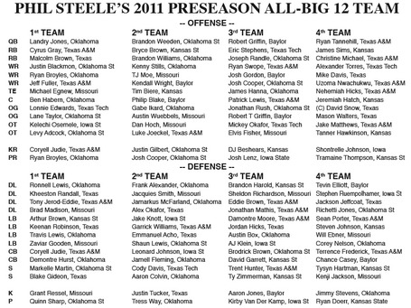 Phil_steele_all_big_12_medium