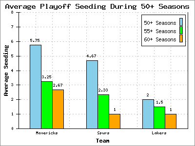 Average Playoff Seeding During 50+ Seasons