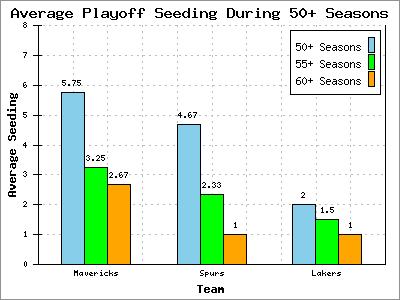 Average Playoff Seeding During 50+ Seasons