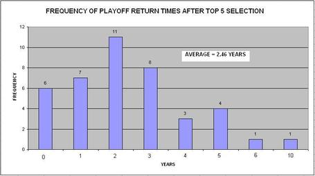 Playoff_return_times_medium