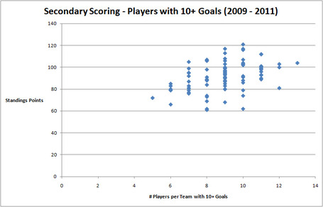 Seconday-scoring-goals_medium