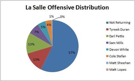 La_salle_off_distribution_medium