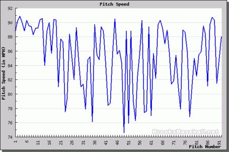 Lyles_speed_chart_medium