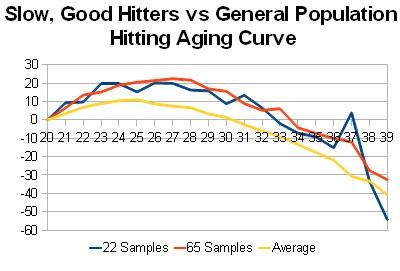 Butleragingcurve_medium