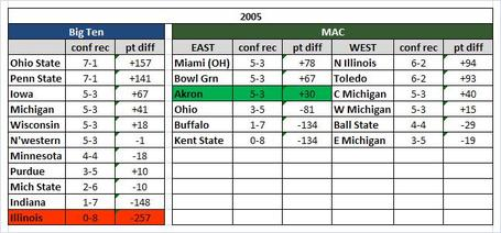 2005_big_ten_mac_medium