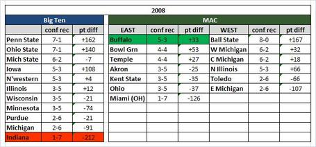 2008_big_ten_mac_medium