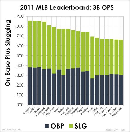 2011_3b_ops_top_20_medium