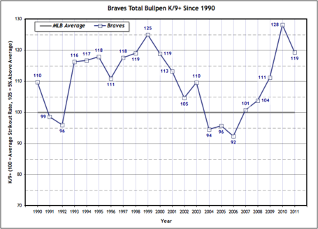 Braves_k_rate_plus_1990-2011_medium