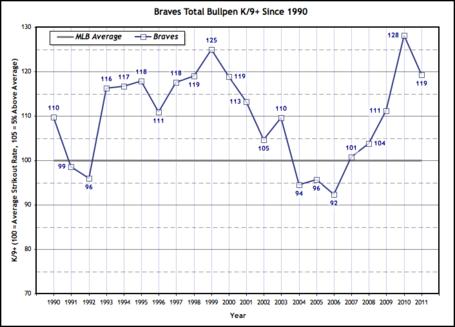 Braves_k_rate_plus_1990-2011_medium