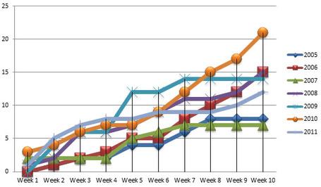 Week_10_goals_for_medium