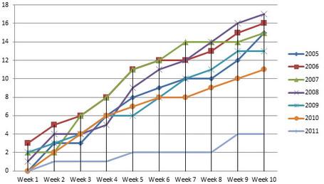 Week_10_goals_against_medium