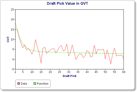 Draft_slot_vs_gvt_medium