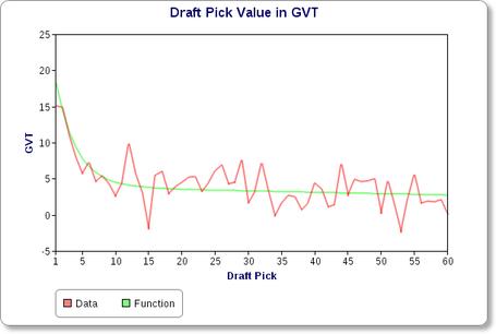 Draft_slot_vs_gvt_medium
