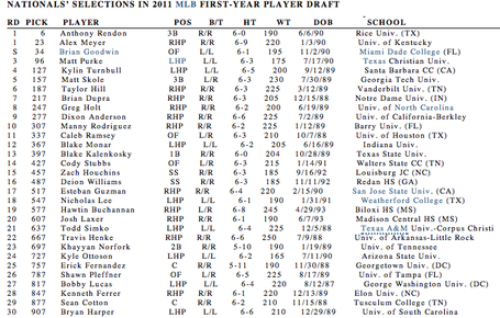 Washington_nationals__2011_mlb_draft-_rounds_1-30