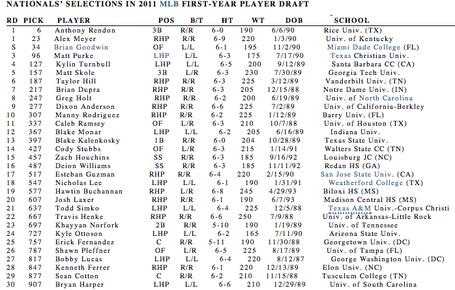 Washington_nationals__2011_mlb_draft-_rounds_1-30