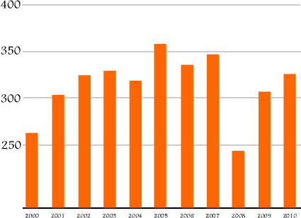 Bengals_yards_since_2000_medium
