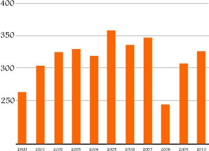 Bengals_yards_since_2000_medium