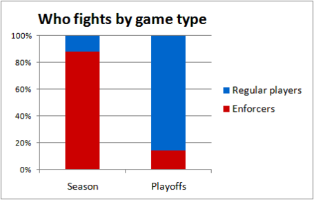 Who_fights_in_playoffs_medium