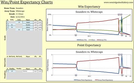 Sounders_v_whitecaps_chart_medium