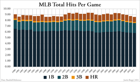 Mlb_total_hits_per_game_-_totals_medium