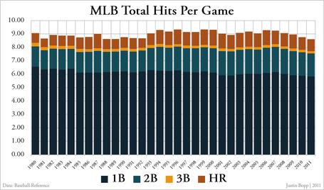 Mlb_total_hits_per_game_-_totals_medium
