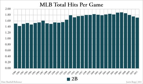 Mlb_total_hits_per_game_-_doubles_medium